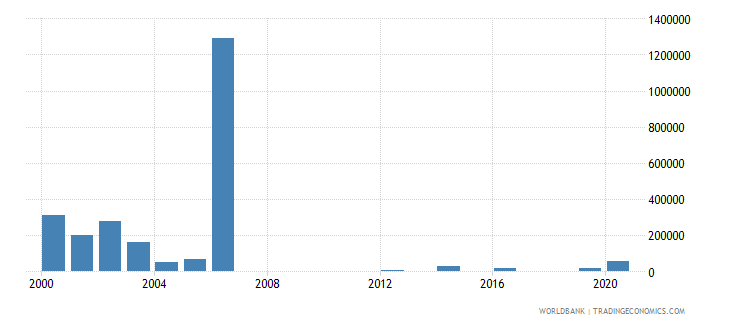 namibia net bilateral aid flows from dac donors ireland us dollar wb data