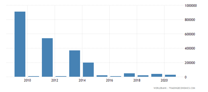 namibia net bilateral aid flows from dac donors italy us dollar wb data