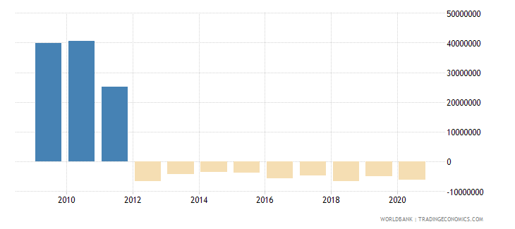 namibia net bilateral aid flows from dac donors japan us dollar wb data