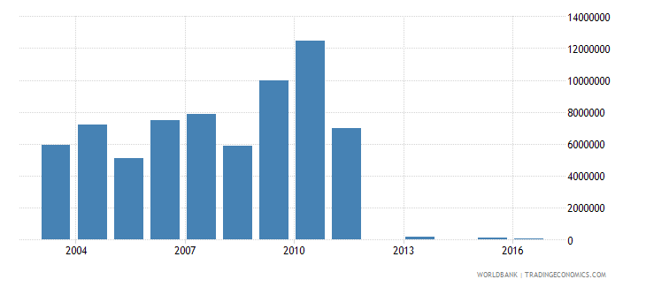 namibia net bilateral aid flows from dac donors luxembourg us dollar wb data