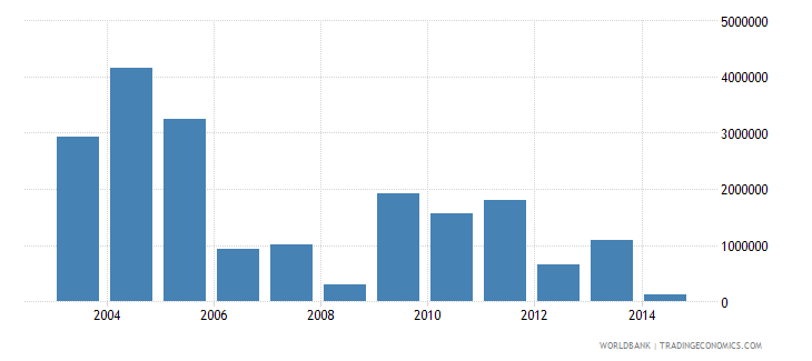 namibia net bilateral aid flows from dac donors netherlands us dollar wb data