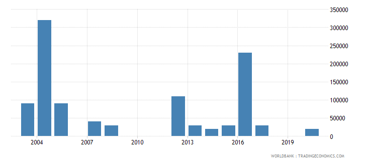 namibia net bilateral aid flows from dac donors new zealand us dollar wb data