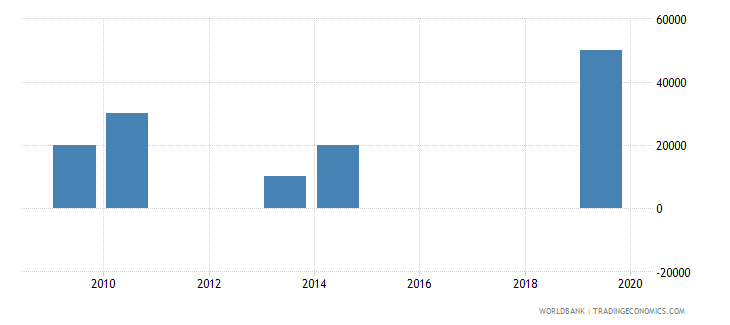 namibia net bilateral aid flows from dac donors poland current us$ wb data