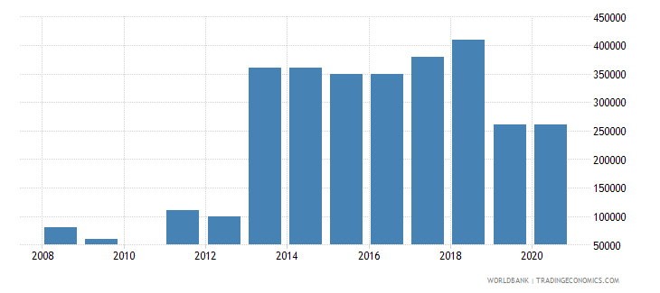 namibia net bilateral aid flows from dac donors portugal us dollar wb data