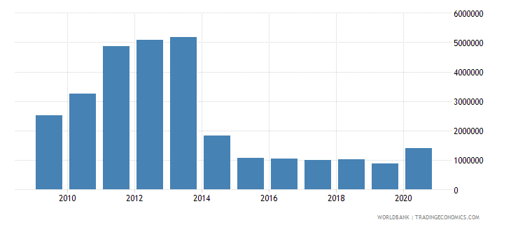namibia net bilateral aid flows from dac donors sweden us dollar wb data