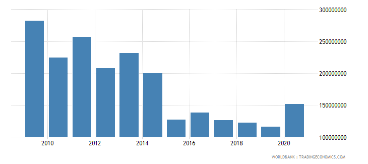namibia net bilateral aid flows from dac donors total us dollar wb data