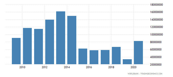 namibia net bilateral aid flows from dac donors united states us dollar wb data