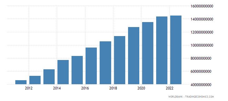 namibia net domestic credit current lcu wb data