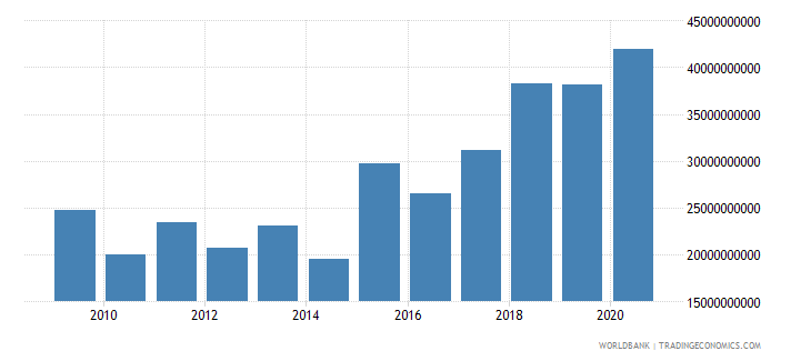 namibia net foreign assets current lcu wb data