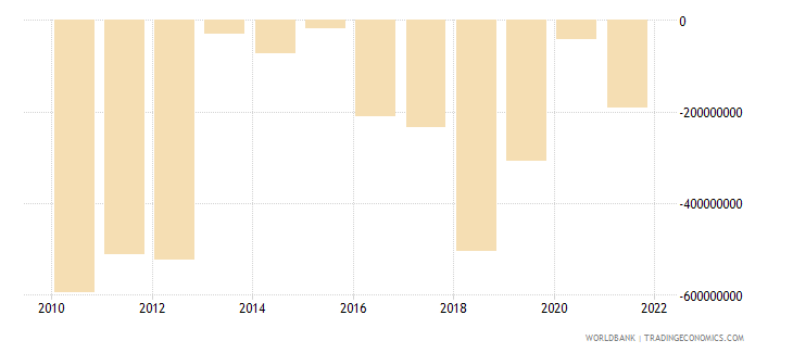 namibia net income from abroad us dollar wb data