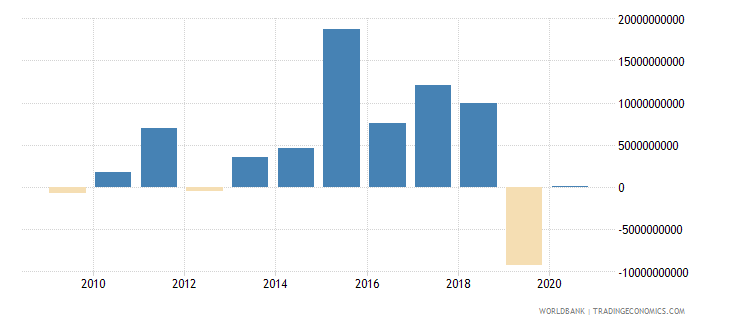 namibia net incurrence of liabilities total current lcu wb data