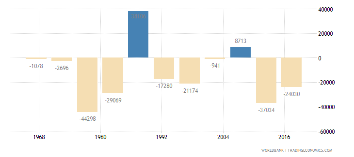 namibia net migration wb data