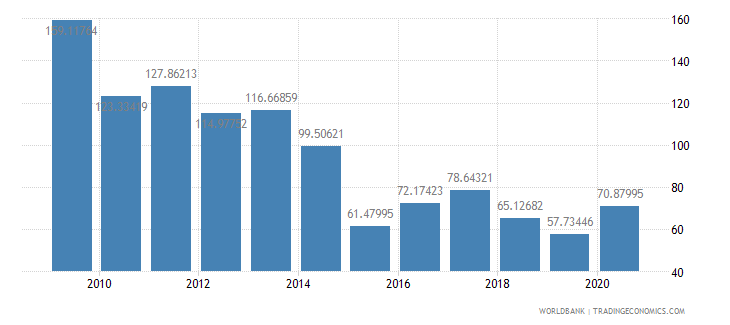 namibia net oda received per capita us dollar wb data