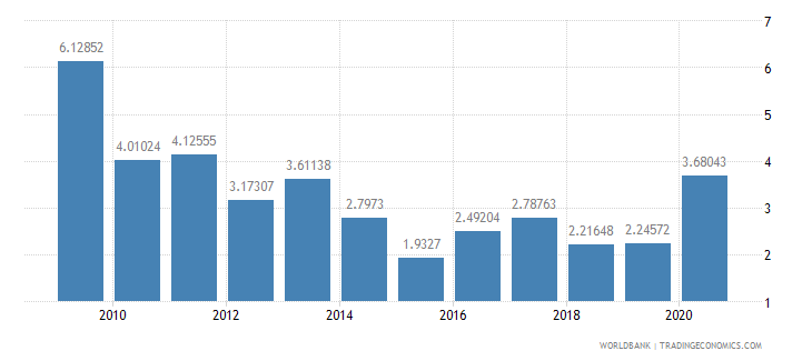 namibia net oda received percent of imports of goods and services wb data