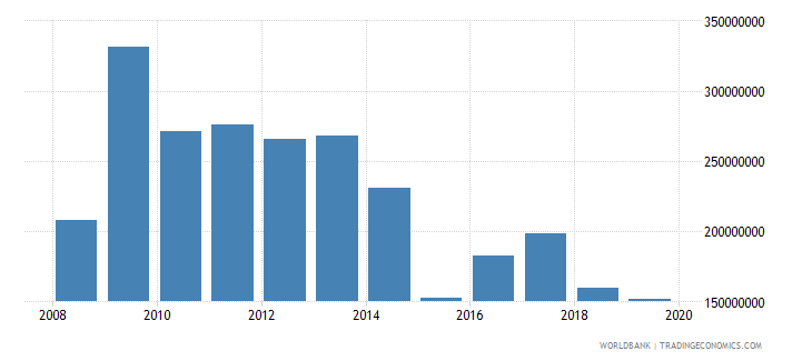 namibia net official development assistance and official aid received constant 2007 us dollar wb data