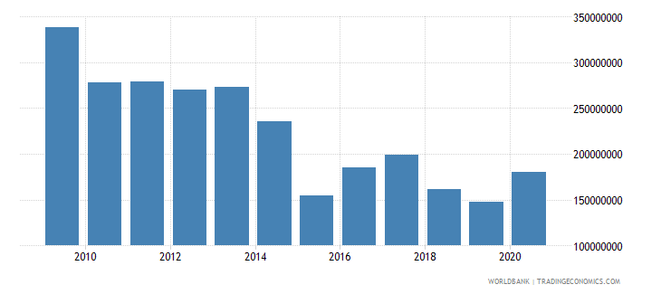 namibia net official development assistance received constant 2007 us dollar wb data