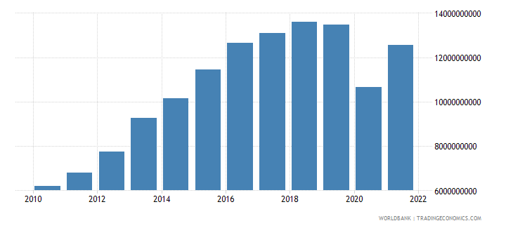 namibia net taxes on products current lcu wb data