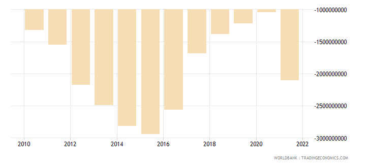 namibia net trade in goods and services bop us dollar wb data