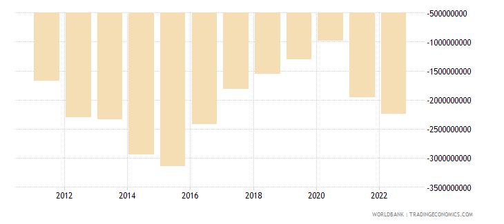 namibia net trade in goods bop us dollar wb data