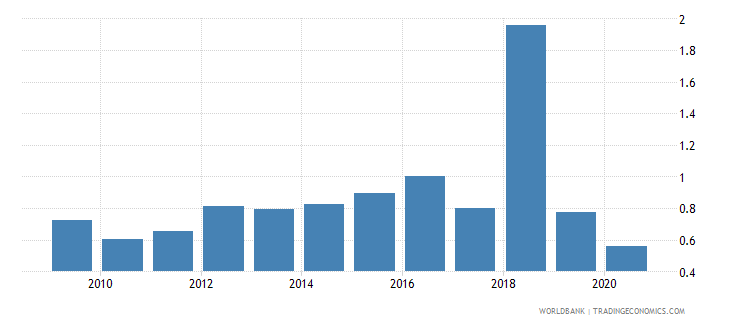 namibia new business density new registrations per 1000 people ages 15 64 wb data