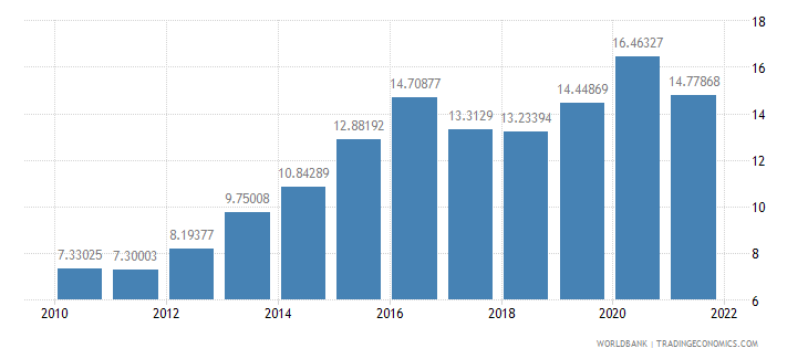 namibia official exchange rate lcu per us dollar period average wb data