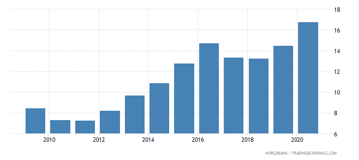 namibia official exchange rate lcu per usd period average wb data