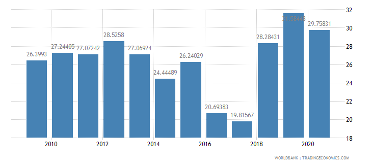 namibia ores and metals exports percent of merchandise exports wb data