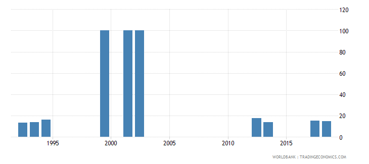 namibia percentage of enrolment in pre primary education in private institutions percent wb data