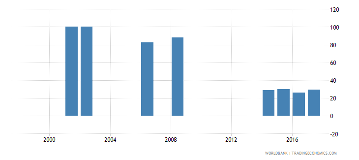 namibia percentage of enrolment in tertiary education in private institutions percent wb data