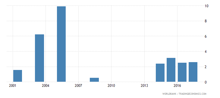 namibia percentage of male graduates from tertiary education graduating from agriculture forestry fisheries and veterinary programmes male percent wb data