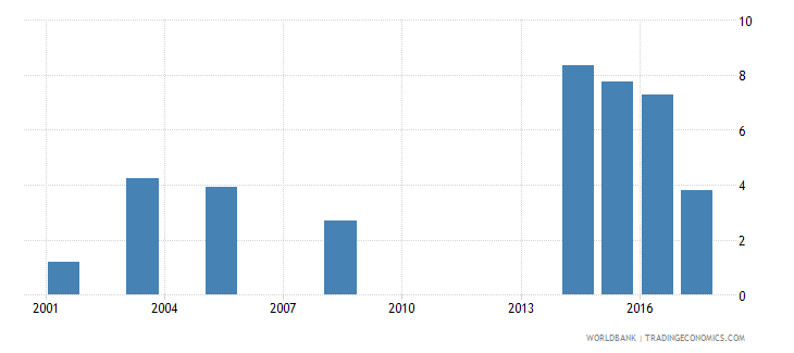 namibia percentage of male graduates from tertiary education graduating from engineering manufacturing and construction programmes male percent wb data