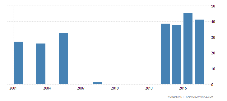 namibia percentage of male graduates from tertiary education graduating from science programmes male percent wb data