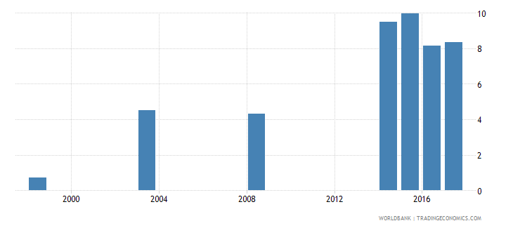 namibia percentage of male students in tertiary education enrolled in agriculture programmes male percent wb data
