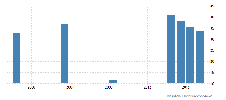 namibia percentage of male students in tertiary education enrolled in science programmes male percent wb data