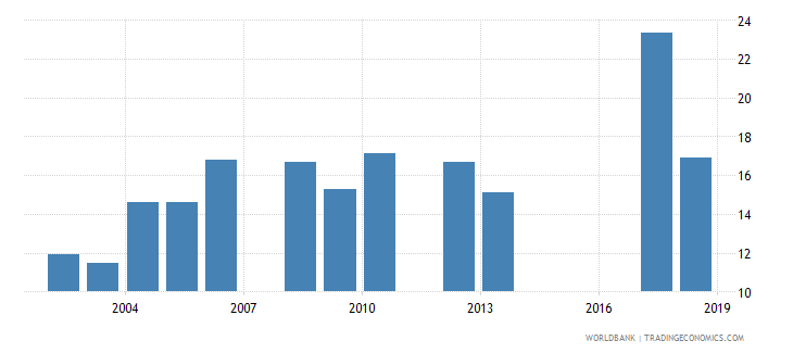namibia percentage of repeaters in grade 6 of primary education male percent wb data