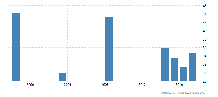 namibia percentage of students enrolled in agriculture programmes in tertiary education who are female percent wb data