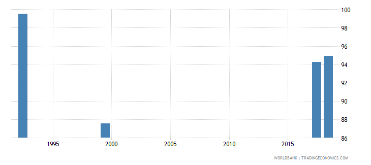 namibia percentage of teachers in pre primary education who are female percent wb data