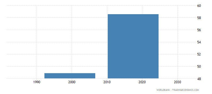 namibia percentage of teachers in upper secondary education who are female percent wb data