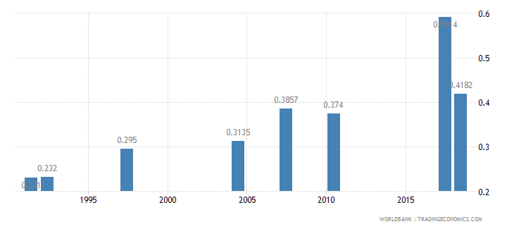 namibia physicians per 1 000 people wb data