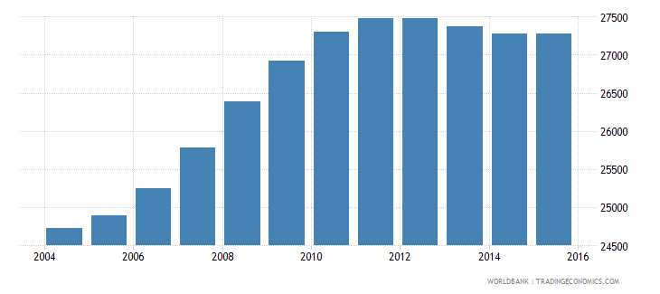 namibia population age 0 male wb data
