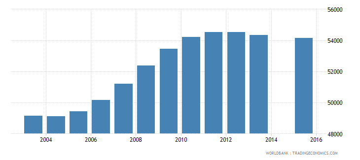 namibia population age 0 total wb data