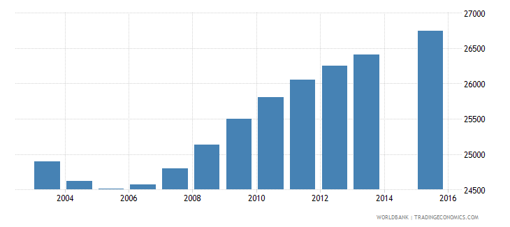 namibia population age 1 female wb data