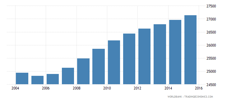 namibia population age 1 male wb data