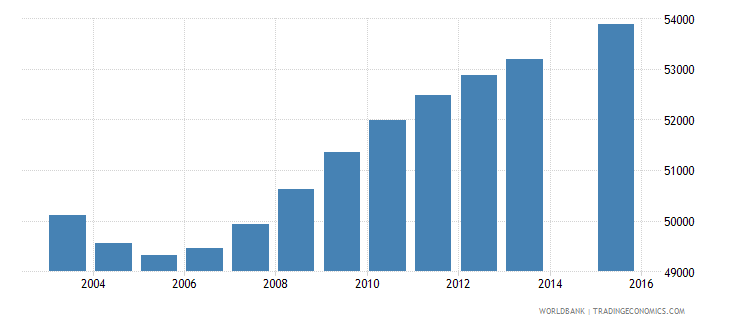 namibia population age 1 total wb data
