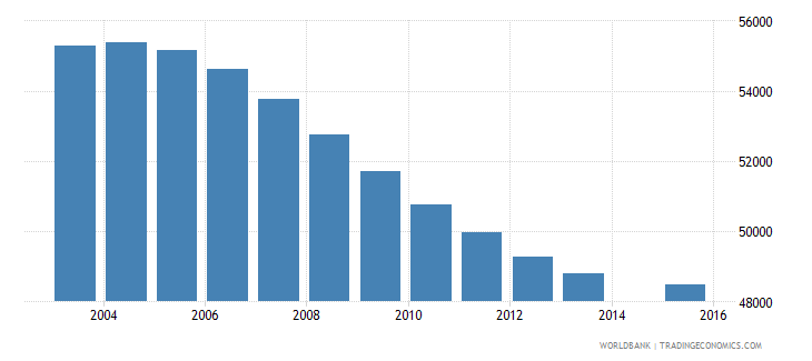 namibia population age 10 total wb data