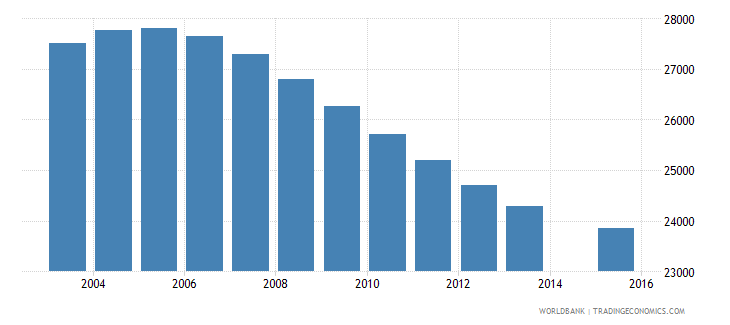 namibia population age 11 female wb data