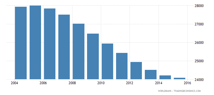 namibia population age 11 male wb data