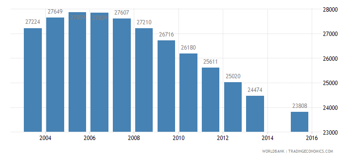 namibia population age 12 female wb data