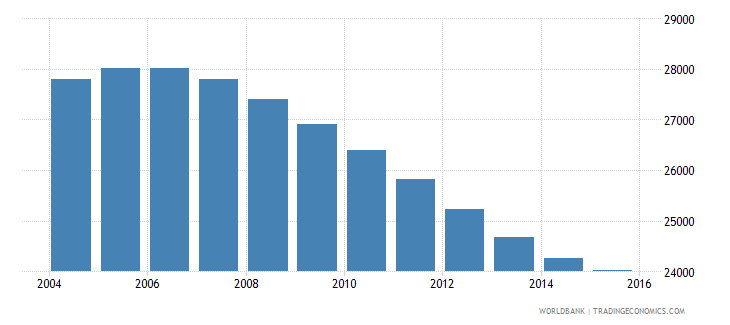 namibia population age 12 male wb data