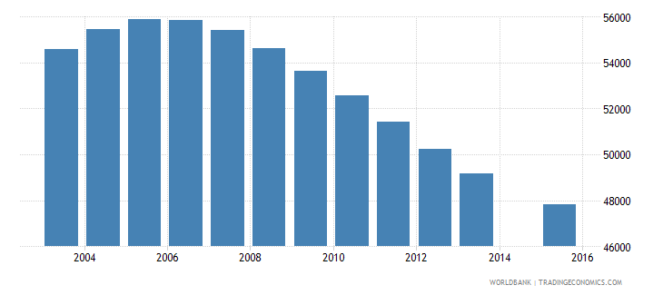 namibia population age 12 total wb data